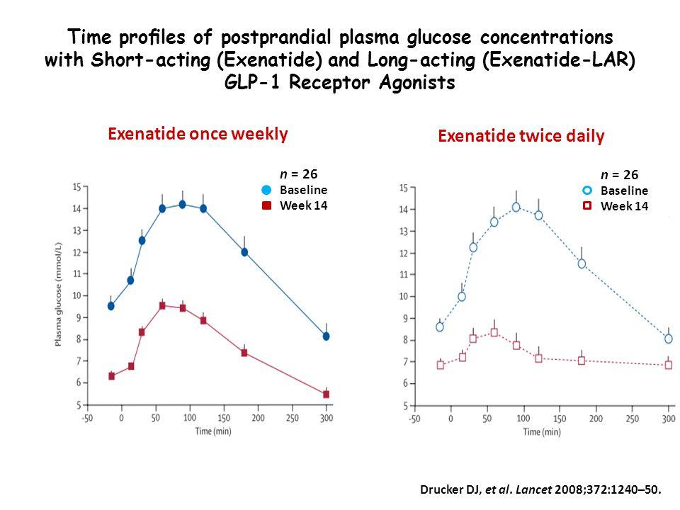 Drucker DJ, et al. Lancet 2008;372:1240–50. Time profiles of postprandial plasma glucose concentrations with Short-acting (Exenatide) and Long-acting (