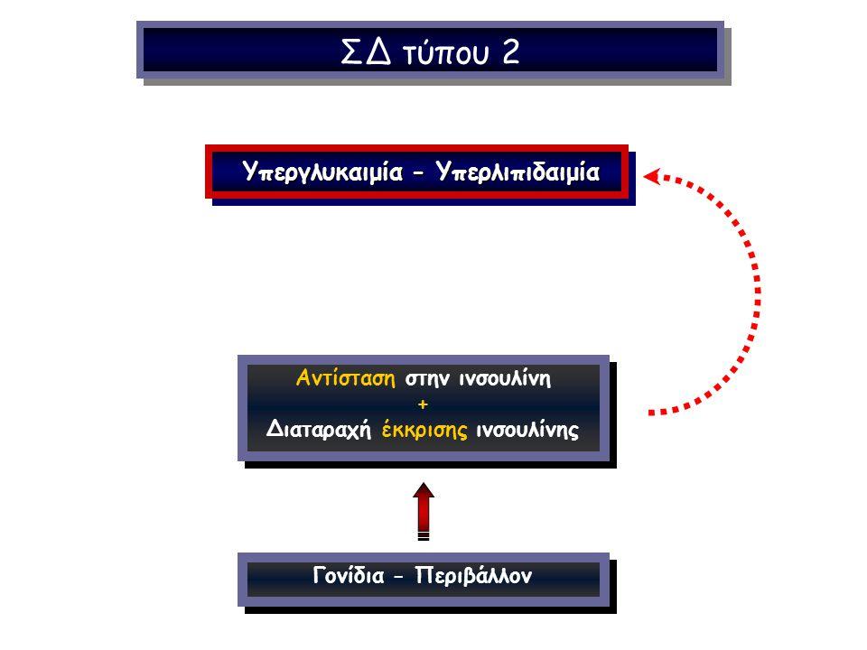 Αντίσταση στην ινσουλίνη + Διαταραχή έκκρισης ινσουλίνης ΣΔ τύπου 2 Υπεργλυκαιμία - Υπερλιπιδαιμία Υπεργλυκαιμία - Υπερλιπιδαιμία Γονίδια - Περιβάλλον