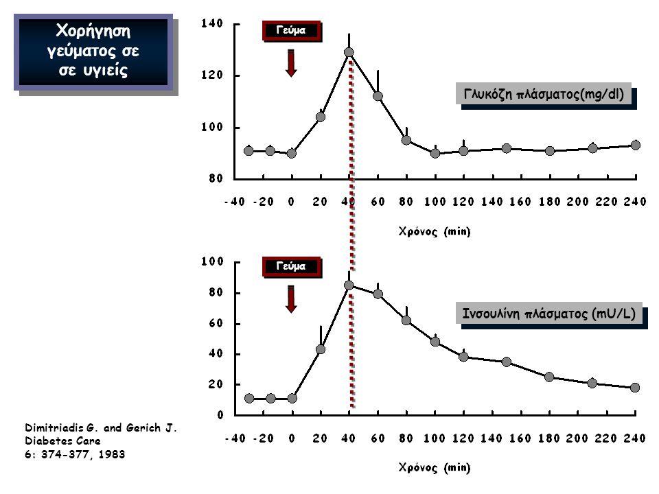 Γλυκόζη πλάσματος(mg/dl) Ινσουλίνη πλάσματος (mU/L) Χορήγηση γεύματος σε σε υγιείς Dimitriadis G. and Gerich J. Diabetes Care 6: 374-377, 1983 Γεύμα