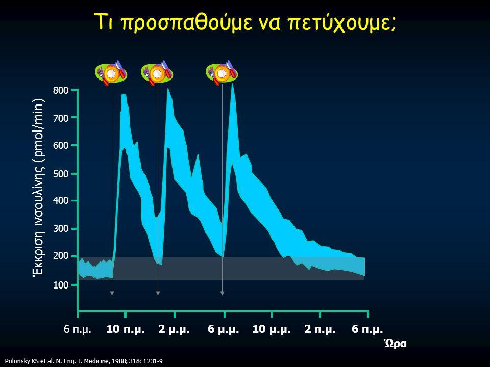 Τι προσπαθούμε να πετύχουμε; Έκκριση ινσουλίνης (pmol/min) 100 200 300 400 500 600 700 800 6 π.μ. Ώρα 10 π.μ.2 μ.μ.6 μ.μ.6 π.μ.10 μ.μ.2 π.μ. Polonsky