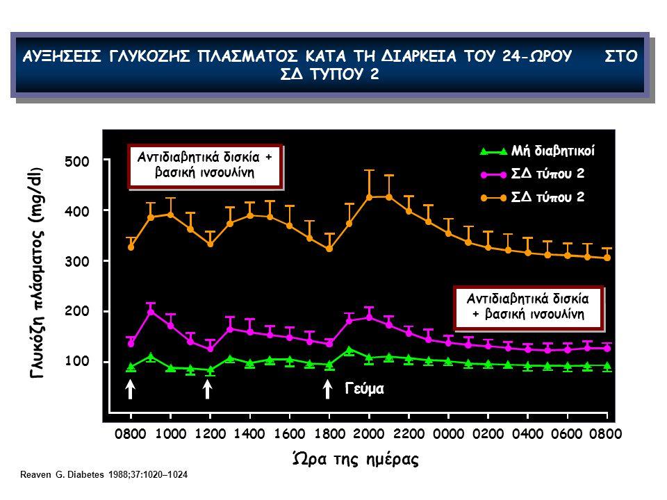 0800100012001400160018002000220000000200040006000800 Γλυκόζη πλάσματος (mg/dl ) Ώρα της ημέρας Reaven G. Diabetes 1988;37:1020–1024 ΑΥΞΗΣΕΙΣ ΓΛΥΚΟΖΗΣ