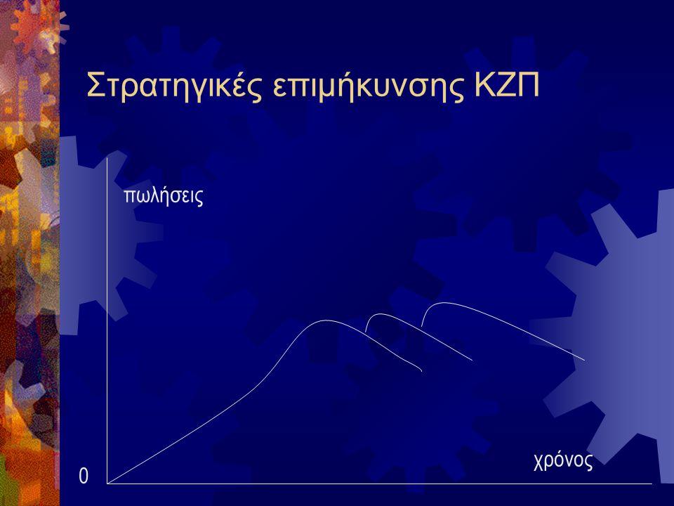 Στρατηγικές επιμήκυνσης ΚΖΠ χρόνος πωλήσεις 0
