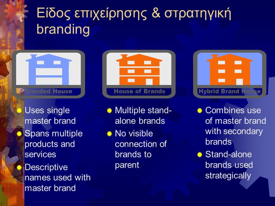 Είδος επιχείρησης & στρατηγική branding  Uses single master brand  Spans multiple products and services  Descriptive names used with master brand 