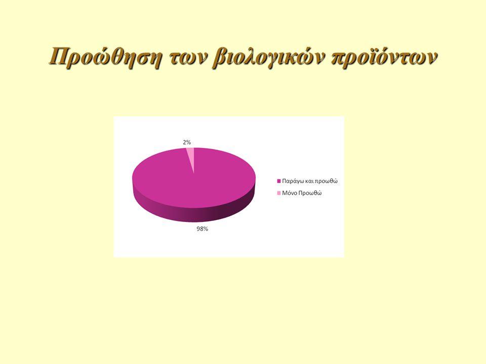 Προώθηση των βιολογικών προϊόντων