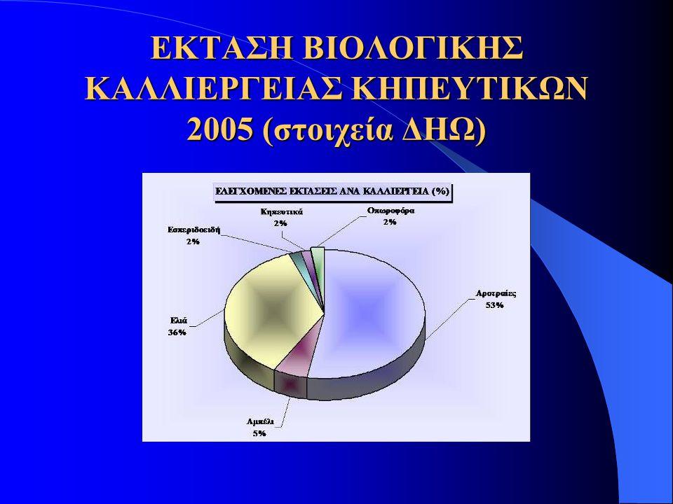 ΕΚΤΑΣΗ ΒΙΟΛΟΓΙΚΗΣ ΚΑΛΛΙΕΡΓΕΙΑΣ ΚΗΠΕΥΤΙΚΩΝ 2005 (στοιχεία ΔΗΩ)
