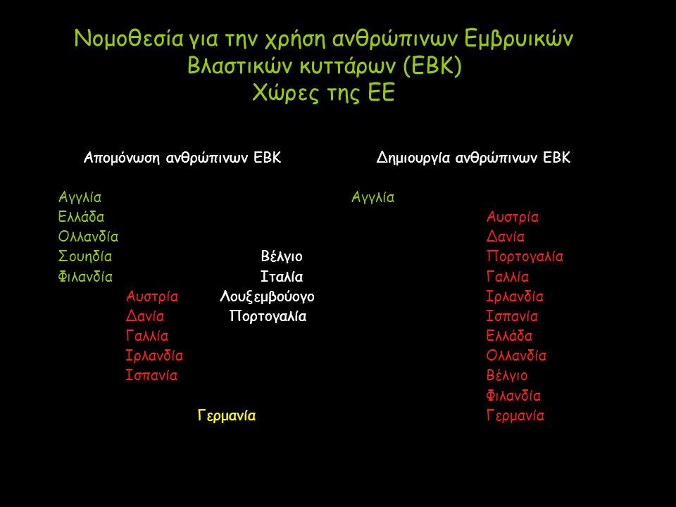 Νομοθεσία για την χρήση ανθρώπινων Εμβρυικών Βλαστικών κυττάρων (ΕΒΚ) Χώρες της ΕΕ Απομόνωση ανθρώπινων ΕΒΚ Αγγλία Ελλάδα Ολλανδία ΣουηδίαΒέλγιο ΦιλανδίαΙταλία Αυστρία Λουξεμβούογο Δανία Πορτογαλία Γαλλία Ιρλανδία Ισπανία Γερμανία Δημιουργία ανθρώπινων ΕΒΚ Αγγλία Αυστρία Δανία Πορτογαλία Γαλλία Ιρλανδία Ισπανία Ελλάδα Ολλανδία Βέλγιο Φιλανδία Γερμανία