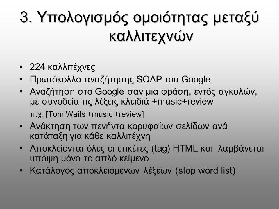 3. Υπολογισμός ομοιότητας μεταξύ καλλιτεχνών 224 καλλιτέχνες Πρωτόκολλο αναζήτησης SOAP του Google Αναζήτηση στο Google σαν μια φράση, εντός αγκυλών,