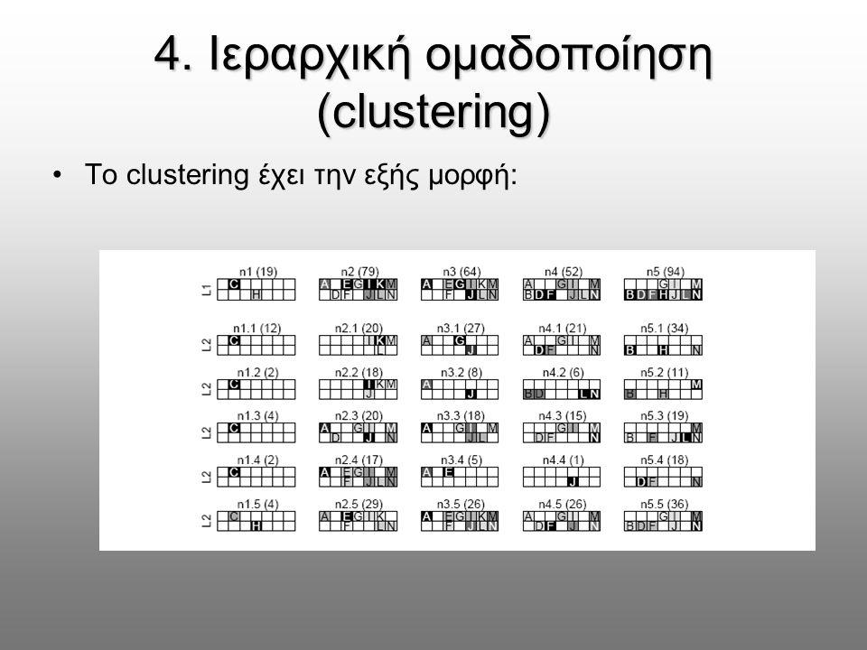 4. Ιεραρχική ομαδοποίηση (clustering) Το clustering έχει την εξής μορφή: