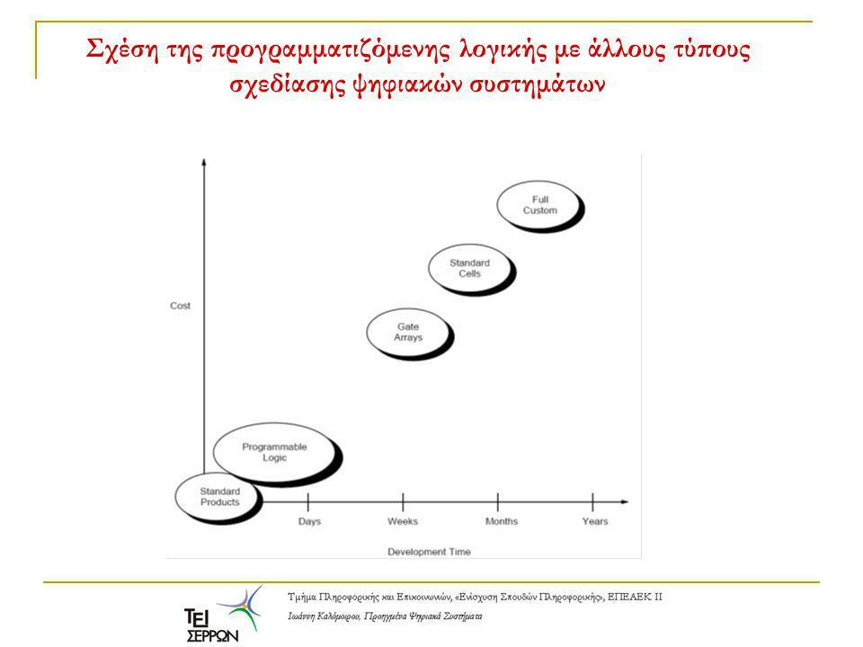 Σχέση της προγραμματιζόμενης λογικής με άλλους τύπους σχεδίασης ψηφιακών συστημάτων