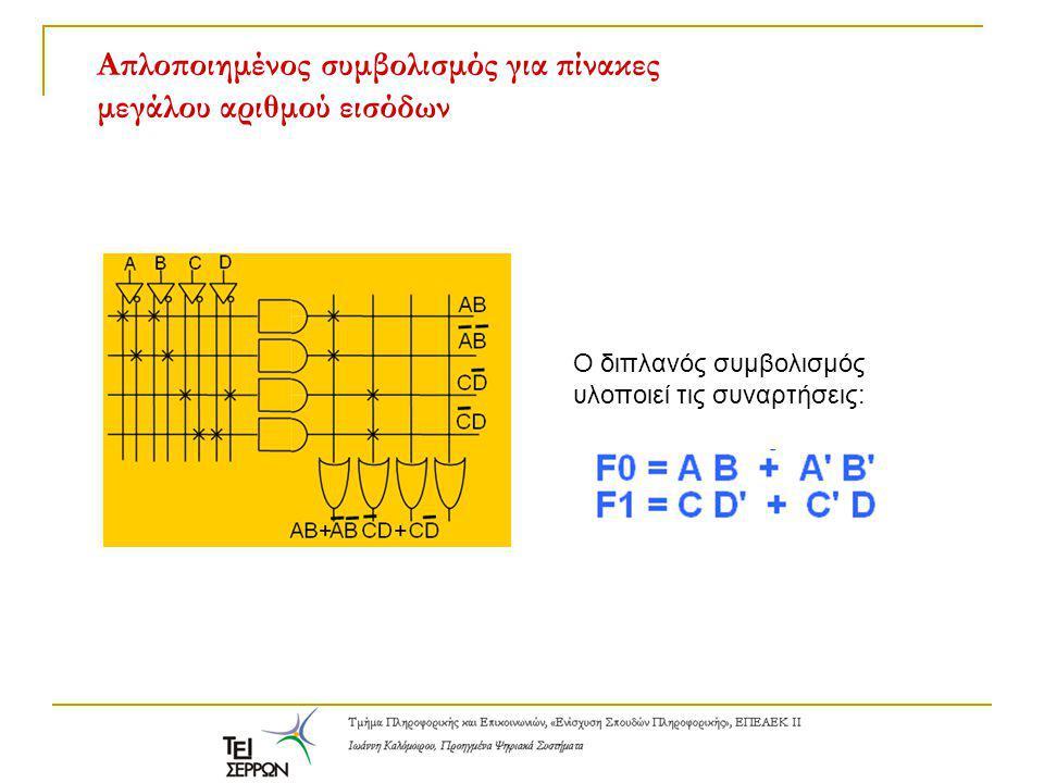 Απλοποιημένος συμβολισμός για πίνακες μεγάλου αριθμού εισόδων Ο διπλανός συμβολισμός υλοποιεί τις συναρτήσεις:
