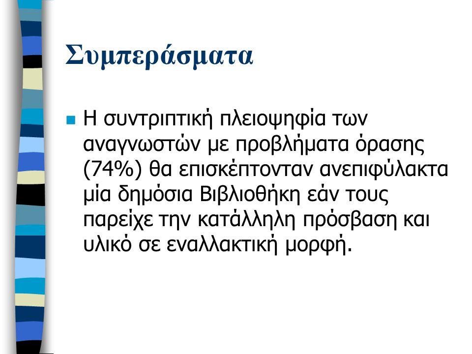 Συμπεράσματα n Η συντριπτική πλειοψηφία των αναγνωστών με προβλήματα όρασης (74%) θα επισκέπτονταν ανεπιφύλακτα μία δημόσια Βιβλιοθήκη εάν τους παρείχε την κατάλληλη πρόσβαση και υλικό σε εναλλακτική μορφή.