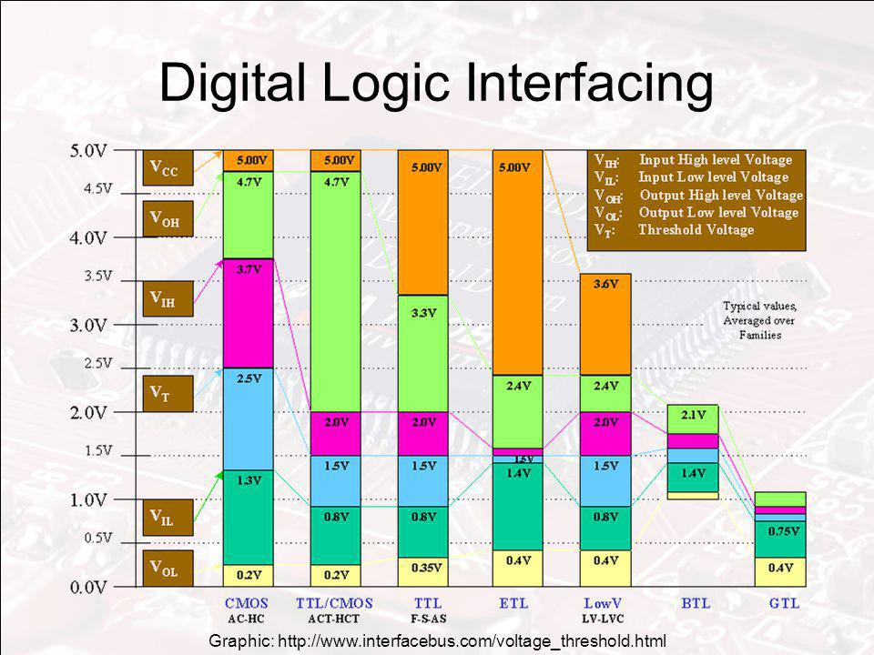 Digital Logic Interfacing Graphic: http://www.interfacebus.com/voltage_threshold.html