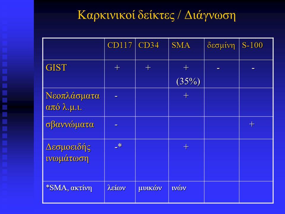 CD117 GIST