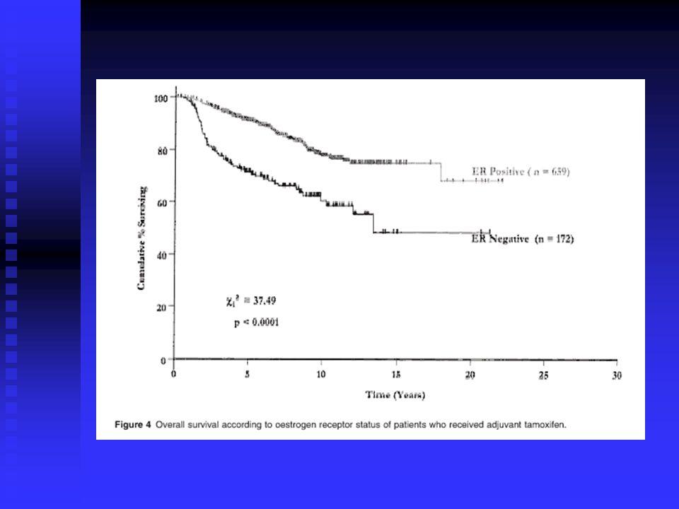 Καρκίνωμα μαστού / HER-2/neu (c-erbB-2) Μέθοδοι ανίχνευσης Μέθοδοι ανίχνευσης Ανοσοϊστοχημεία Ανοσοϊστοχημεία (προσδιορισμός της πρωτείνης) (προσδιορισμός της πρωτείνης) Φθορίζων in situ υβριδισμός (FISH) Φθορίζων in situ υβριδισμός (FISH) (ενίσχυση του γονιδίου) (ενίσχυση του γονιδίου) Μη σημαντικές διακυμάνσεις στα αποτελέσματα