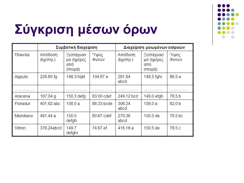 Σύγκριση μέσων όρων Συμβατική διαχείρισηΔιαχείριση μειωμένων εισροών ΠοικιλίαΑπόδοση (kg/στρ.) Ξεστάχυασ μα (ημέρες από σπορά) Ύψος Φυτών Απόδοση (kg/στρ.) Ξεστάχυασ μα (ημέρες από σπορά) Ύψος Φυτών Appulo228,80 fg148,3 hijkl104,67 a291,84 abcd 148,5 fghi96,5 a ……………………….…………… …………..