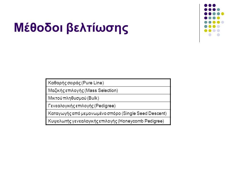 Μέθοδοι βελτίωσης Καθαρής σειράς (Pure Line) Μαζικής επιλογής (Mass Selection) Μικτού πληθυσμού (Bulk) Γενεαλογικής επιλογής (Pedigree) Καταγωγής από μεμονωμένο σπόρο (Single Seed Descent) Κυψελωτής γενεαλογικής επιλογής (Honeycomb Pedigree)