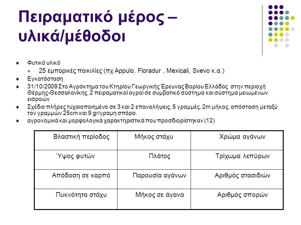 Πειραματικό μέρος – υλικά/μέθοδοι Φυτικό υλικό 25 εμπορικές ποικιλίες (πχ Appulo, Floradur, Mexicali, Svevo κ.α.) Εγκατάσταση 31/10/2009 Στο Αγρόκτημα του Κτηρίου Γεωργικής Έρευνας Βορίου Ελλάδος στην περιοχή Θέρμης-Θεσσαλονίκης, 2 πειραματικοί αγροί σε συμβατικό σύστημα και σύστημα μειωμένων εισροών Σχέδιο πλήρες τυχαιοποιημένο σε 3 και 2 επαναλήψεις, 5 γραμμές, 2m μήκος, απόσταση μεταξύ τον γραμμών 25cm και 9 gr/γραμη σπόρο.