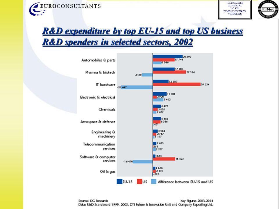 01.02.02 ΠΙΣΤΟΠΟΙΗΣΗ ΠΟΙΟΤΗΤΑΣ ISO 9001 ΣΥΜΒΟΥΛΕΥΤΙΚΩΝ ΥΠΗΡΕΣΙΩΝ R&D expenditure by top EU-15 and top US business R&D spenders in selected sectors, 2002