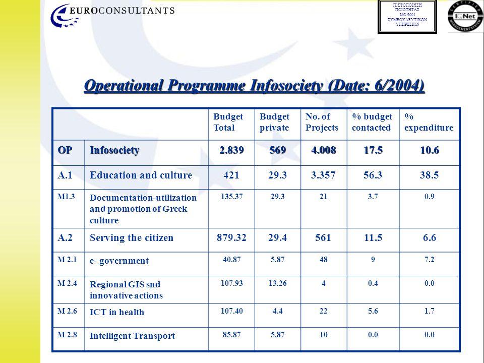 01.02.02 ΠΙΣΤΟΠΟΙΗΣΗ ΠΟΙΟΤΗΤΑΣ ISO 9001 ΣΥΜΒΟΥΛΕΥΤΙΚΩΝ ΥΠΗΡΕΣΙΩΝ Budget Total Budget private No. of Projects % budget contacted % expenditure OPInfoso