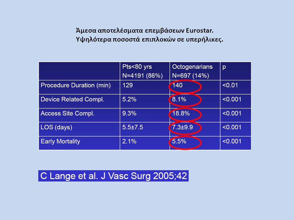 Άμεσα αποτελέσματα επεμβάσεων Eurostar. Υψηλότερα ποσοστά επιπλοκών σε υπερήλικες.