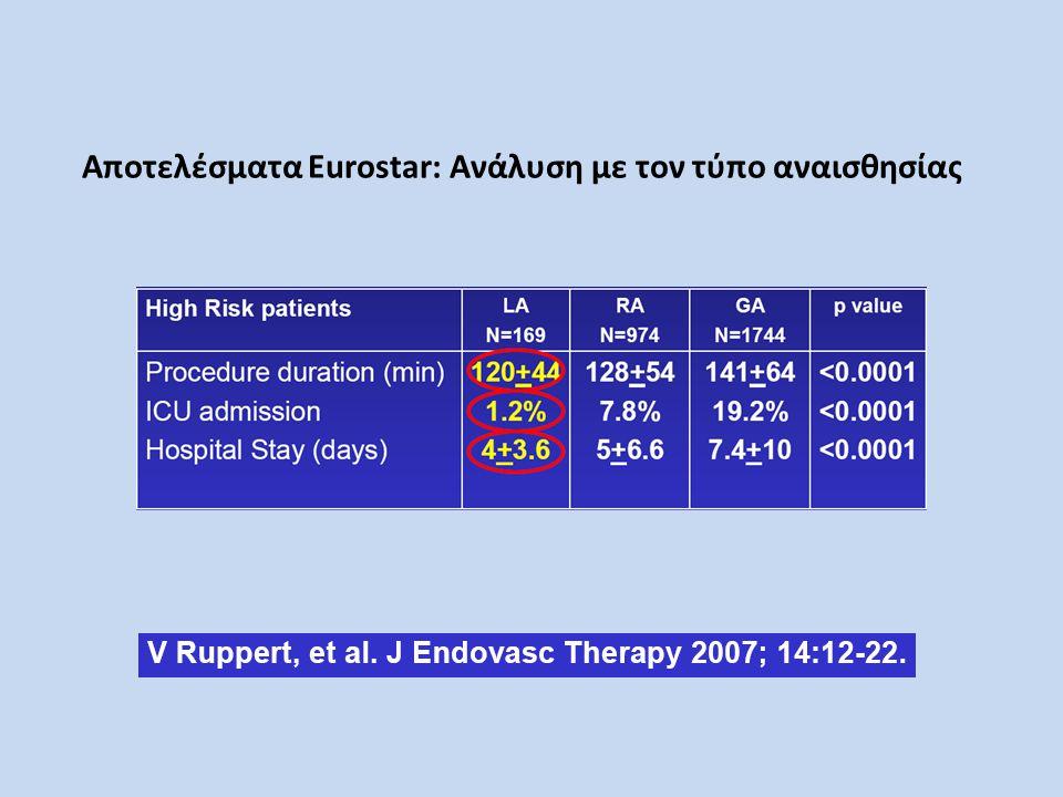 Αποτελέσματα Eurostar: Ανάλυση με τον τύπο αναισθησίας