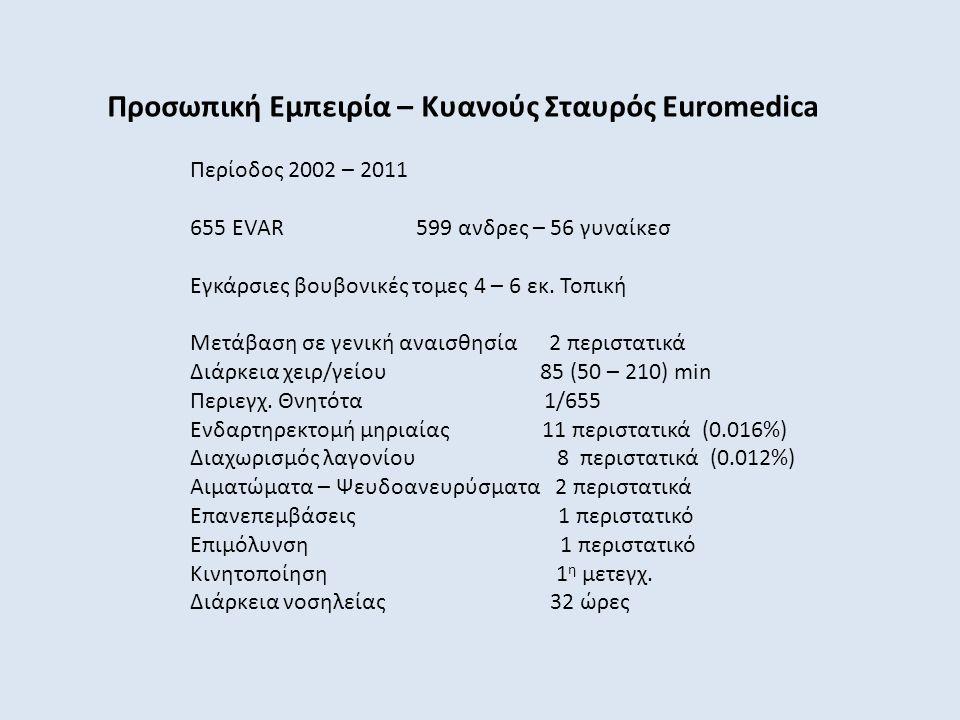 Προσωπική Εμπειρία – Κυανούς Σταυρός Euromedica Περίοδος 2002 – 2011 655 EVAR 599 ανδρες – 56 γυναίκεσ Εγκάρσιες βουβονικές τομες 4 – 6 εκ. Τοπική Μετ
