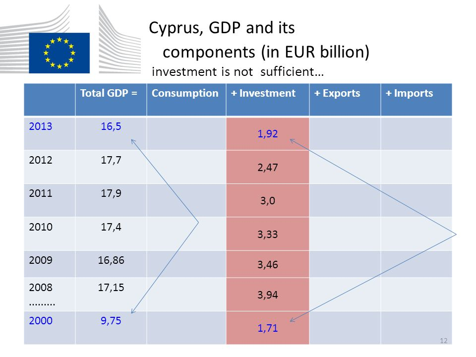 Cyprus, GDP and its components (in EUR billion) investment is not sufficient… Total GDP =Consumption+ Investment+ Exports+ Imports 201316,5 1,92 20121