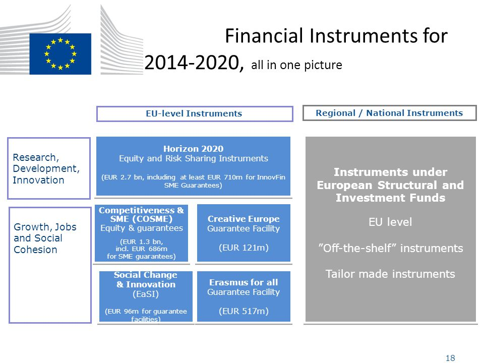 Financial Instruments for 2014-2020, all in one picture Research, Development, Innovation Growth, Jobs and Social Cohesion Horizon 2020 Equity and Ris