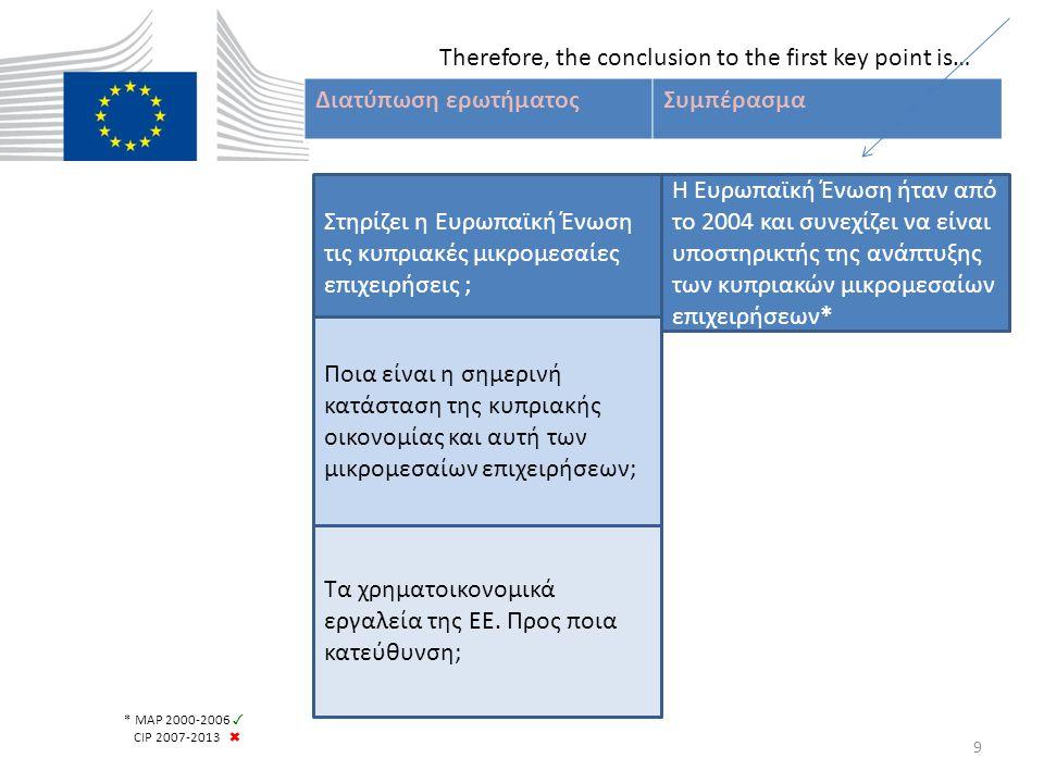 Διατύπωση ερωτήματοςΣυμπέρασμα Στηρίζει η Ευρωπαϊκή Ένωση τις κυπριακές μικρομεσαίες επιχειρήσεις ; Ποια είναι η σημερινή κατάσταση της κυπριακής οικονομίας και αυτή των μικρομεσαίων επιχειρήσεων; Τα χρηματοικονομικά εργαλεία της ΕΕ.