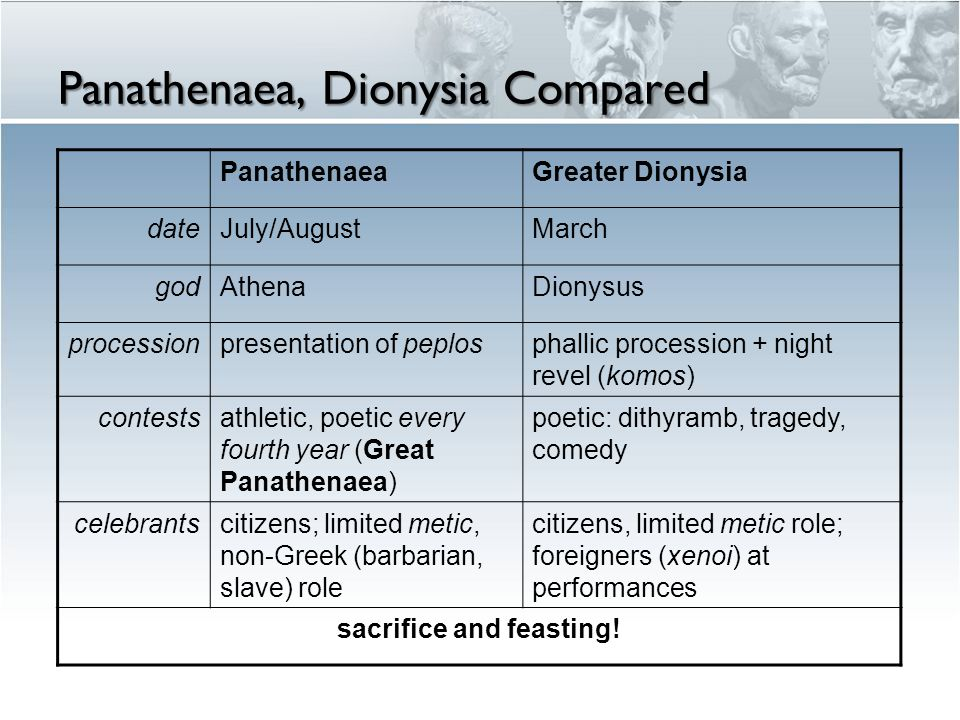 Panathenaea, Dionysia Compared PanathenaeaGreater Dionysia dateJuly/AugustMarch godAthenaDionysus processionpresentation of peplosphallic procession + night revel (komos) contestsathletic, poetic every fourth year (Great Panathenaea) poetic: dithyramb, tragedy, comedy celebrantscitizens; limited metic, non-Greek (barbarian, slave) role citizens, limited metic role; foreigners (xenoi) at performances sacrifice and feasting!