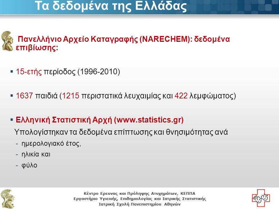 Κέντρο Ερευνας και Πρόληψης Ατυχημάτων, ΚΕΠΠΑ Εργαστήριο Υγιεινής, Επιδημιολογίας και Ιατρικής Στατιστικής Ιατρική Σχολή Πανεπιστημίου Αθηνών NARECHEM: Πανελλήνια κάλυψη.