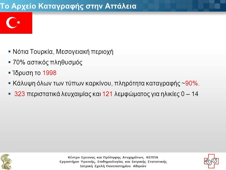 Κέντρο Ερευνας και Πρόληψης Ατυχημάτων, ΚΕΠΠΑ Εργαστήριο Υγιεινής, Επιδημιολογίας και Ιατρικής Στατιστικής Ιατρική Σχολή Πανεπιστημίου Αθηνών Το Αρχείο Καταγραφής στη Μόσχα  Ίδρυση: 2000 Υπουργείο Υγείας της Ρωσίας και Ομοσπονδιακό Ερευνητικό Κέντρο για την Παιδιατρική Αιματολογία, Ογκολογία και Ανοσολογία της Μόσχας  Πληρότητα καταγραφής: >90%.