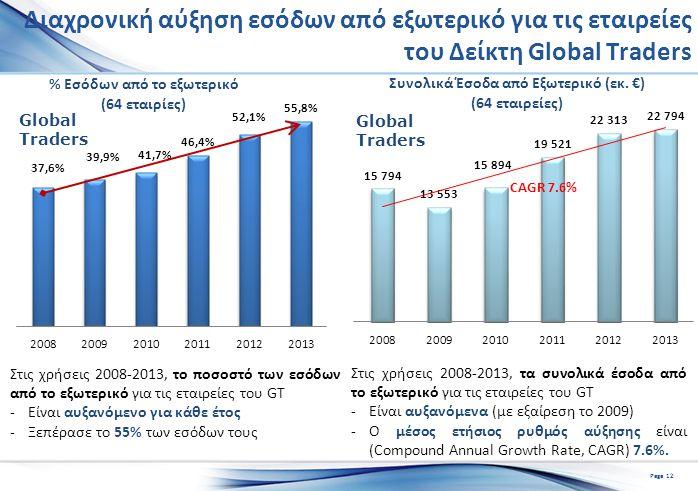 Διαχρονική αύξηση εσόδων από εξωτερικό για τις εταιρείες του Δείκτη Global Traders Στις χρήσεις 2008-2013, τα συνολικά έσοδα από το εξωτερικό για τις εταιρείες του GT -Είναι αυξανόμενα (με εξαίρεση το 2009) -Ο μέσος ετήσιος ρυθμός αύξησης είναι (Compound Annual Growth Rate, CAGR) 7.6%.