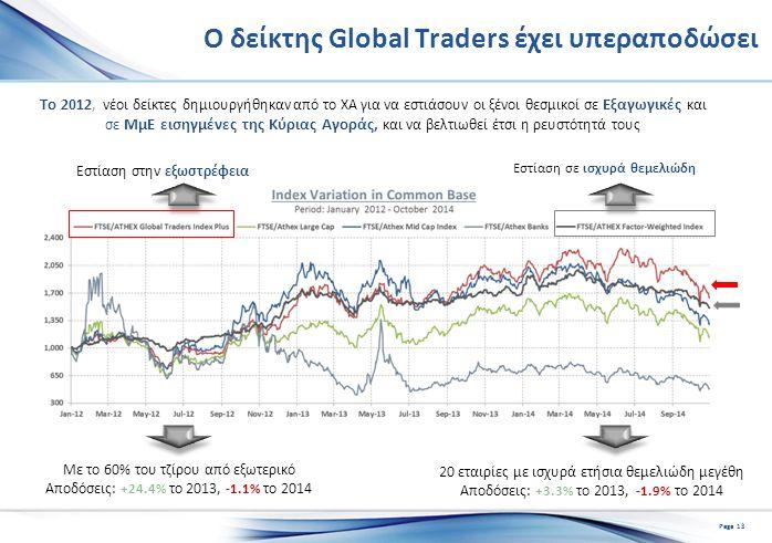 Ο δείκτης Global Traders έχει υπεραποδώσει Το 2012, νέοι δείκτες δημιουργήθηκαν από το ΧΑ για να εστιάσουν οι ξένοι θεσμικοί σε Εξαγωγικές και σε ΜμΕ εισηγμένες της Κύριας Αγοράς, και να βελτιωθεί έτσι η ρευστότητά τους Εστίαση στην εξωστρέφεια Εστίαση σε ισχυρά θεμελιώδη Με το 60% του τζίρου από εξωτερικό Αποδόσεις: +24.4% το 2013, -1.1% το 2014 20 εταιρίες με ισχυρά ετήσια θεμελιώδη μεγέθη Αποδόσεις: +3.3% το 2013, -1.9% το 2014 Page 13