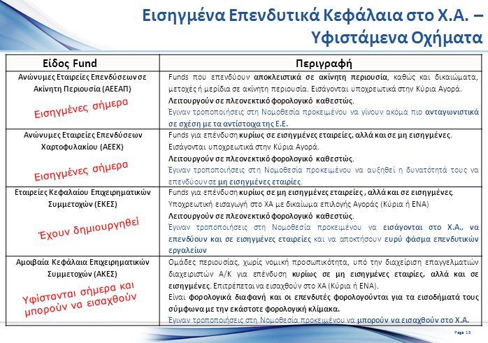 Εισηγμένα Επενδυτικά Κεφάλαια στο Χ.Α.