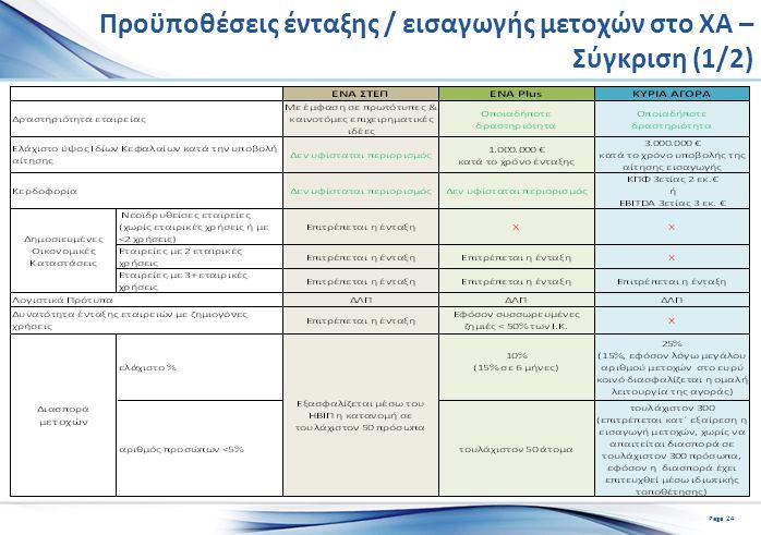 Προϋποθέσεις ένταξης / εισαγωγής μετοχών στο ΧΑ – Σύγκριση (1/2) Page 24