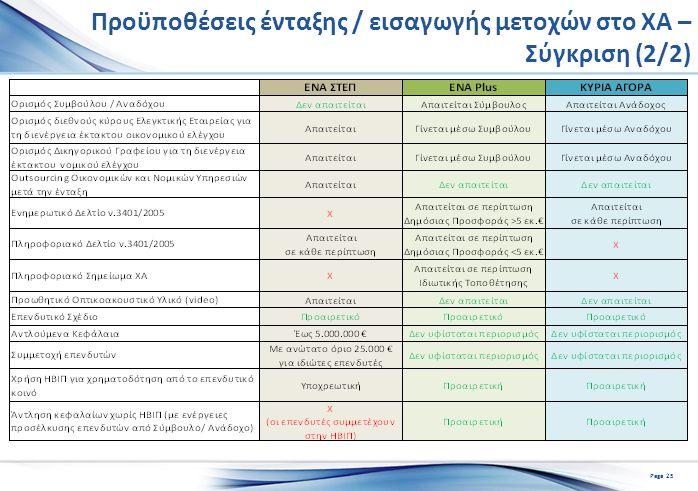 Προϋποθέσεις ένταξης / εισαγωγής μετοχών στο ΧΑ – Σύγκριση (2/2) Page 25