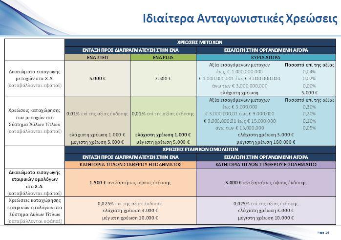 Ιδιαίτερα Ανταγωνιστικές Χρεώσεις Page 26