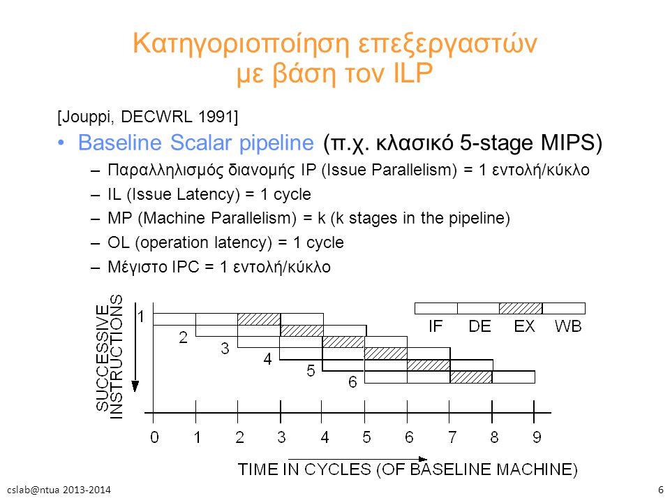 Κατηγοριοποίηση επεξεργαστών με βάση τον ILP [Jouppi, DECWRL 1991] Baseline Scalar pipeline (π.χ.