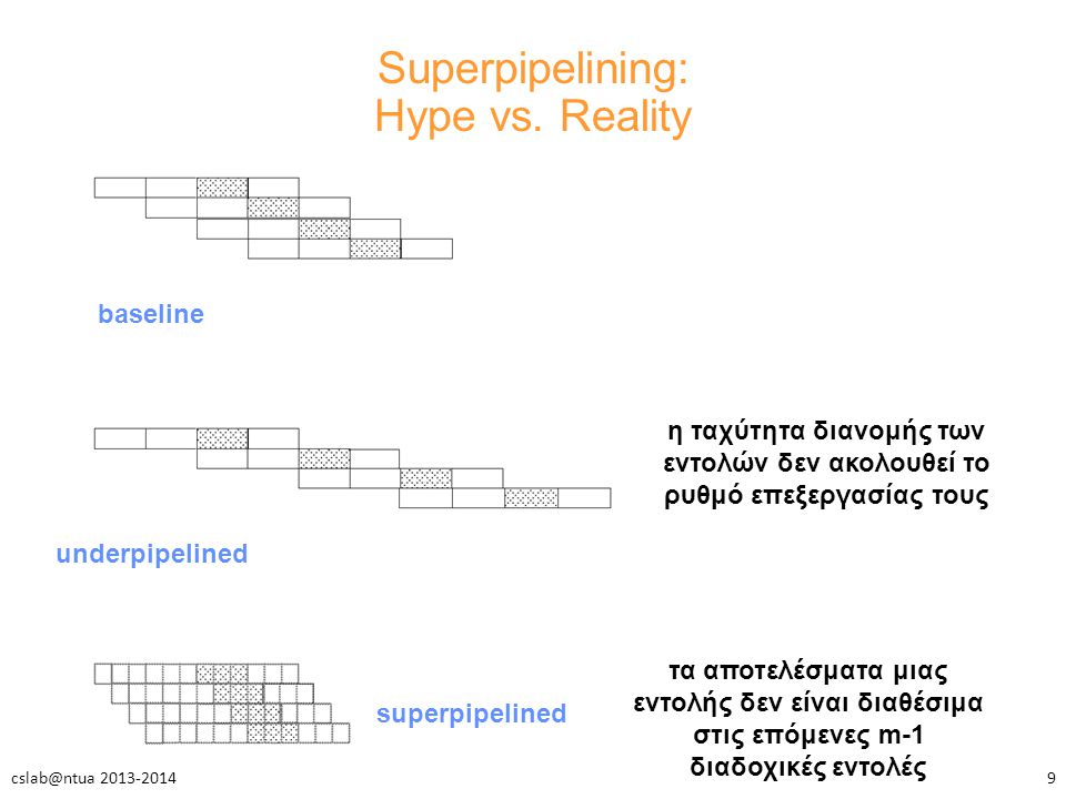 Superpipelining: Hype vs.
