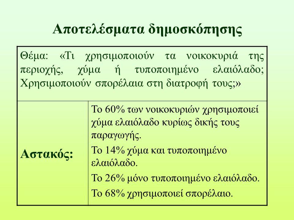 Αποτελέσματα δημοσκόπησης Θέμα: «Τι χρησιμοποιούν τα νοικοκυριά της περιοχής, χύμα ή τυποποιημένο ελαιόλαδο; Χρησιμοποιούν σπορέλαια στη διατροφή τους