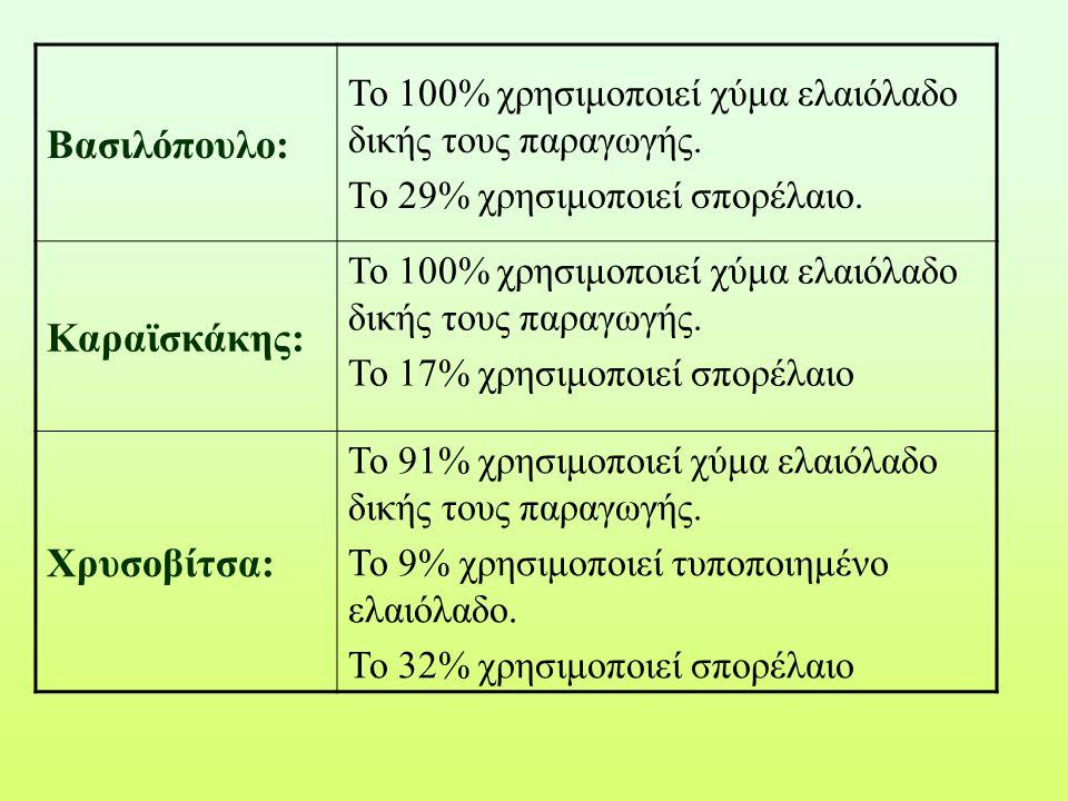 Βασιλόπουλο: Το 100% χρησιμοποιεί χύμα ελαιόλαδο δικής τους παραγωγής. Το 29% χρησιμοποιεί σπορέλαιο. Καραϊσκάκης: Το 100% χρησιμοποιεί χύμα ελαιόλαδο
