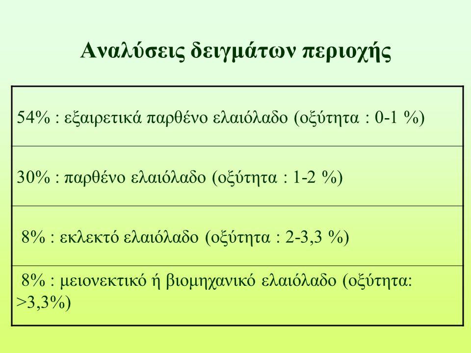 Αναλύσεις δειγμάτων περιοχής 54% : εξαιρετικά παρθένο ελαιόλαδο (οξύτητα : 0-1 %) 30% : παρθένο ελαιόλαδο (οξύτητα : 1-2 %) 8% : εκλεκτό ελαιόλαδο (οξ