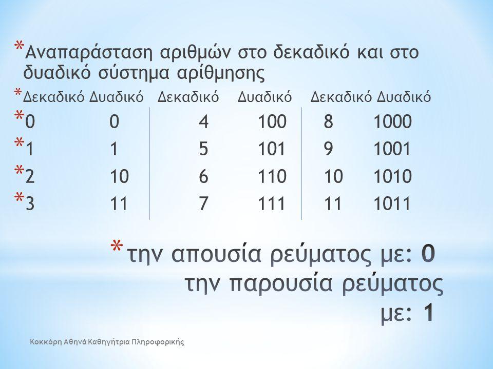 * Αναπαράσταση αριθμών στο δεκαδικό και στο δυαδικό σύστημα αρίθμησης * Δεκαδικό Δυαδικό Δεκαδικό Δυαδικό Δεκαδικό Δυαδικό * 00 4100 8 1000 * 11 5101