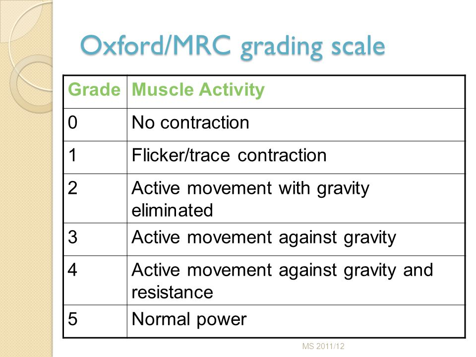 Oxford/MRC grading scale GradeMuscle Activity 0No contraction 1Flicker/trace contraction 2Active movement with gravity eliminated 3Active movement aga