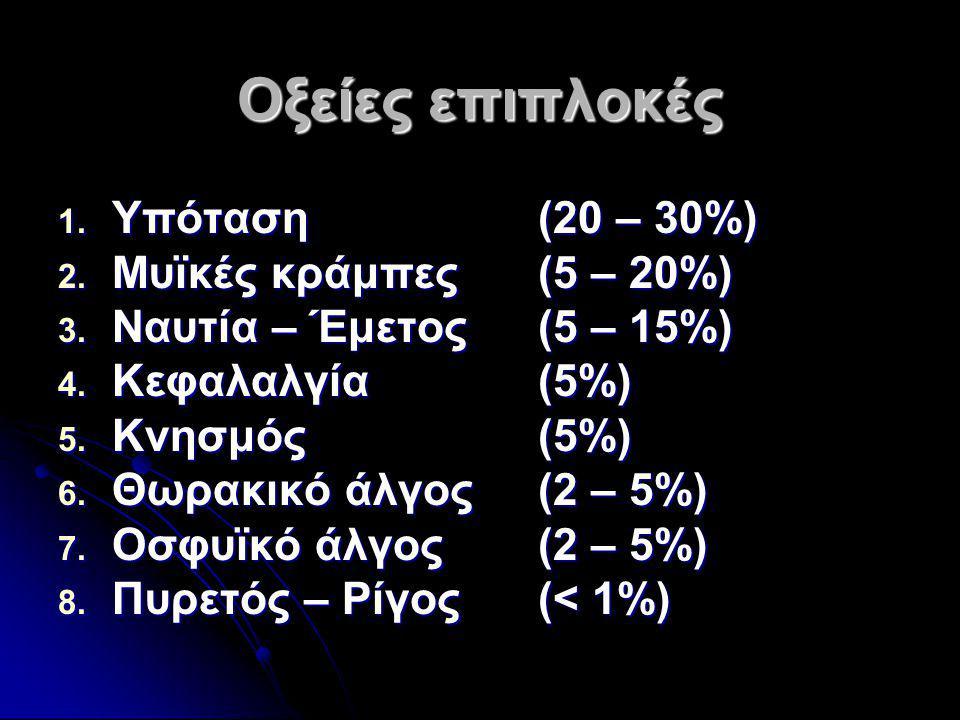 Οξείες επιπλοκές 1. Υπόταση(20 – 30%) 2. Μυϊκές κράμπες(5 – 20%) 3. Ναυτία – Έμετος(5 – 15%) 4. Κεφαλαλγία(5%) 5. Κνησμός(5%) 6. Θωρακικό άλγος(2 – 5%