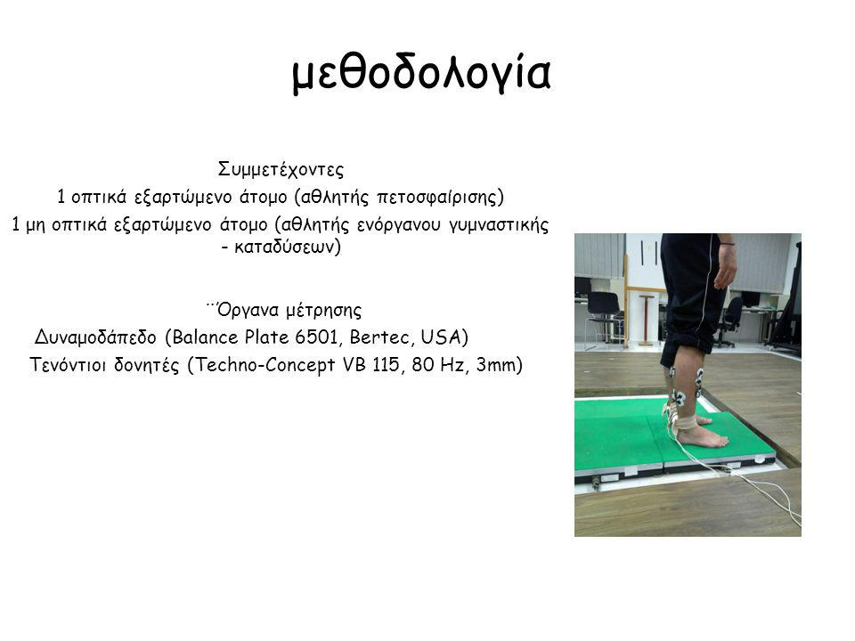 μεθοδολογία Συμμετέχοντες 1 οπτικά εξαρτώμενο άτομο (αθλητής πετοσφαίρισης) 1 μη οπτικά εξαρτώμενο άτομο (αθλητής ενόργανου γυμναστικής - καταδύσεων)