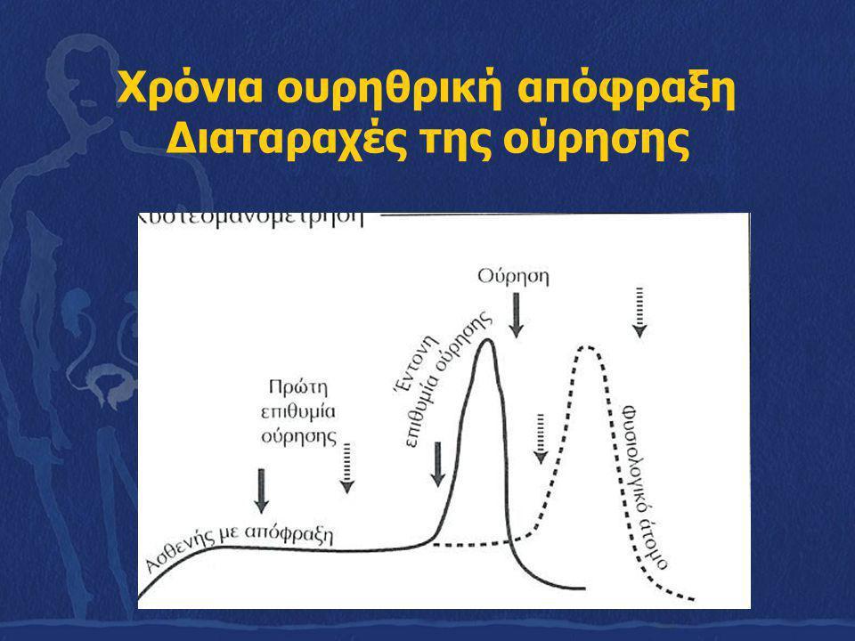 Ετερόπλευρη πλήρης ουρητηρική απόφραξη Κωλικός του νεφρού Εργαστηριακά ευρήματα Γενική ούρων Απλή Ν.Ο.Κ.