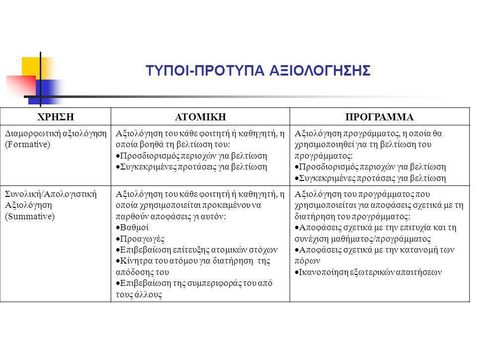 ΧΡΗΣΗΑΤΟΜΙΚΗΠΡΟΓΡΑΜΜΑ Διαμορφωτική αξιολόγηση (Formative) Αξιολόγηση του κάθε φοιτητή ή καθηγητή, η οποία βοηθά τη βελτίωση του:  Προσδιορισμός περιο
