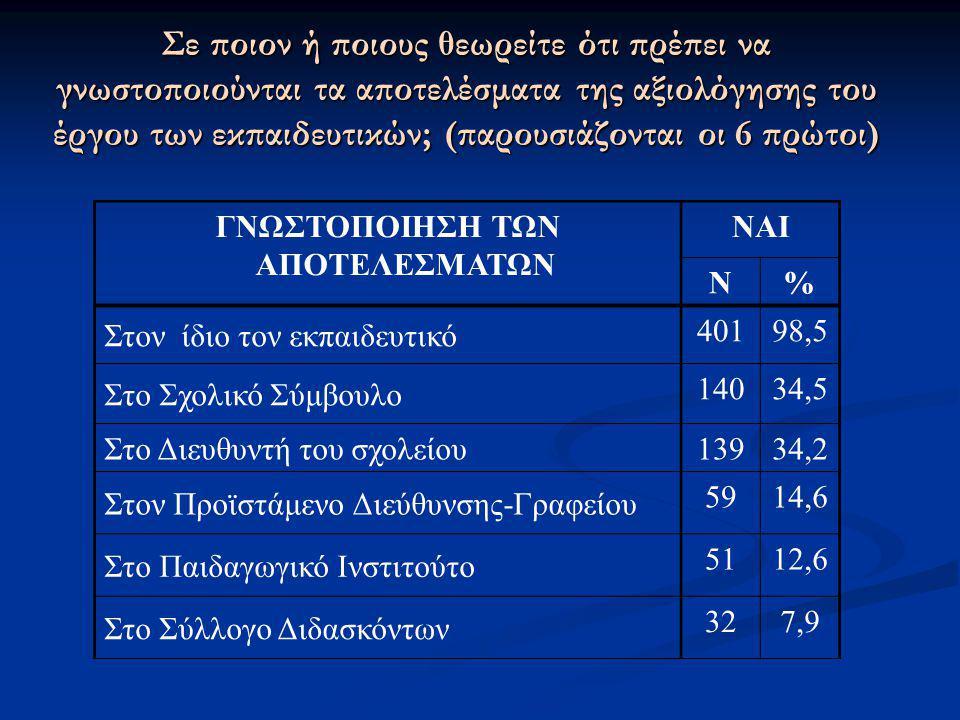 Σε ποιον ή ποιους θεωρείτε ότι πρέπει να γνωστοποιούνται τα αποτελέσματα της αξιολόγησης του έργου των εκπαιδευτικών; (παρουσιάζονται οι 6 πρώτοι) ΓΝΩ